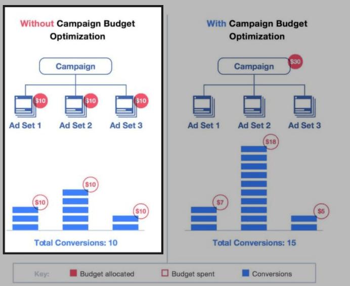 facebook ad set budgetting