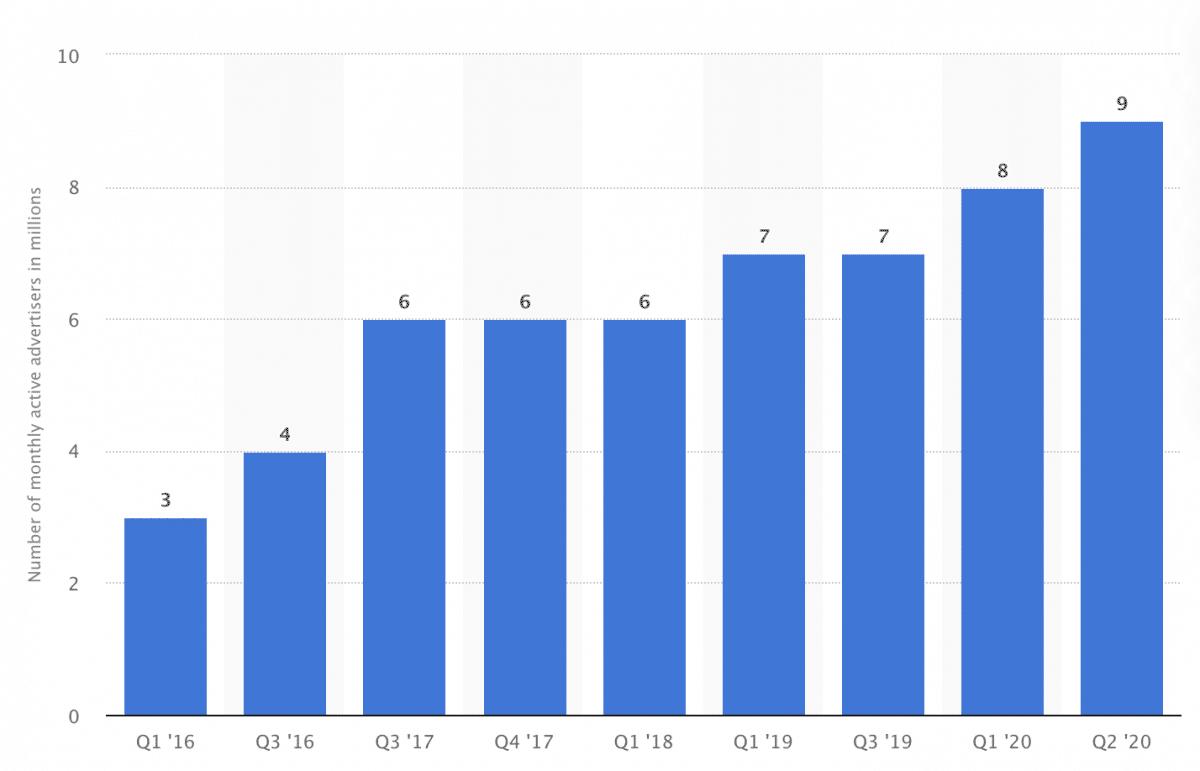 9-million-facebook-advertisers-1200x771
